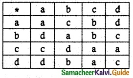 Samacheer Kalvi 12th Maths Guide Chapter 12 Discrete Mathematics Ex 12.1 5