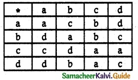 Samacheer Kalvi 12th Maths Guide Chapter 12 Discrete Mathematics Ex 12.1 6