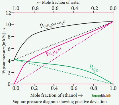 Samacheer Kalvi 11th Chemistry Guide Chapter 9 Solutions 7