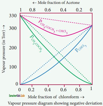 Samacheer Kalvi 11th Chemistry Guide Chapter 9 Solutions 8