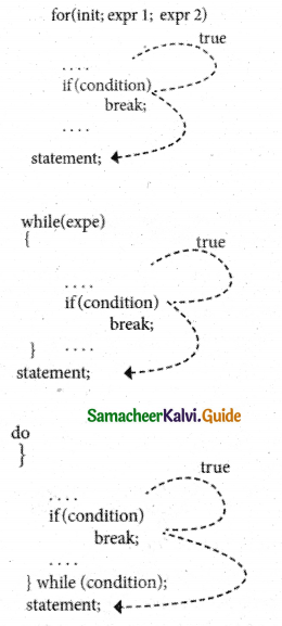 Samacheer Kalvi 11th Computer Science Guide Chapter 10 Flow of Control 15