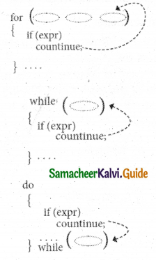 Samacheer Kalvi 11th Computer Science Guide Chapter 10 Flow of Control 17