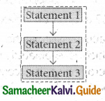 Samacheer Kalvi 11th Computer Science Guide Chapter 10 Flow of Control 18