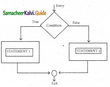 Samacheer Kalvi 11th Computer Science Guide Chapter 10 Flow of Control 19