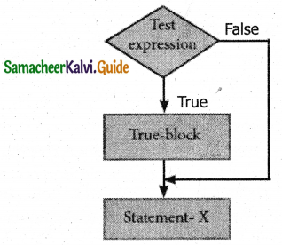 Samacheer Kalvi 11th Computer Science Guide Chapter 10 Flow of Control 21