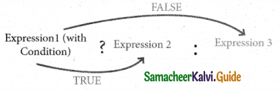 Samacheer Kalvi 11th Computer Science Guide Chapter 10 Flow of Control 23