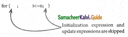Samacheer Kalvi 11th Computer Science Guide Chapter 10 Flow of Control 25