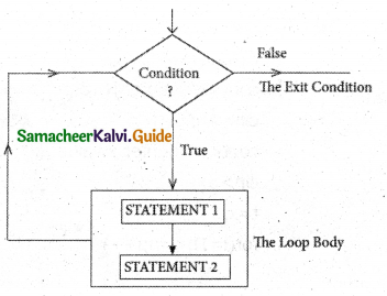 Samacheer Kalvi 11th Computer Science Guide Chapter 10 Flow of Control 4