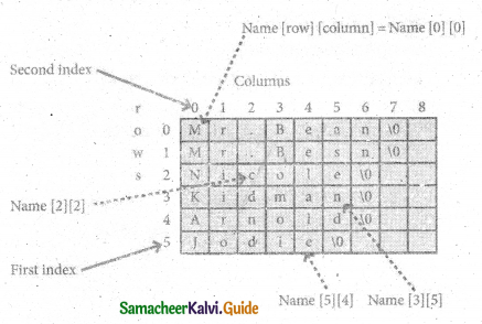 Samacheer Kalvi 11th Computer Science Guide Chapter 12 Arrays and Structures 7