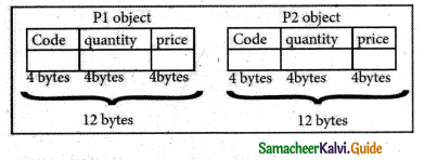 Samacheer Kalvi 11th Computer Science Guide Chapter 14 Classes and Objects 5