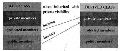 Samacheer Kalvi 11th Computer Science Guide Chapter 16 Inheritance 1