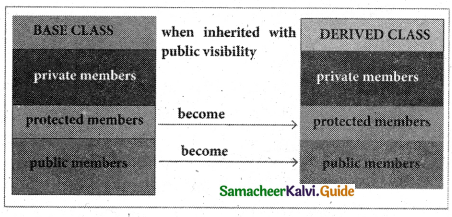 Samacheer Kalvi 11th Computer Science Guide Chapter 16 Inheritance 2