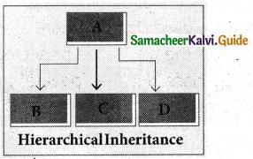 Samacheer Kalvi 11th Computer Science Guide Chapter 16 Inheritance 5