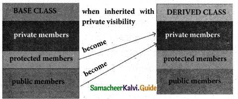 Samacheer Kalvi 11th Computer Science Guide Chapter 16 Inheritance 8