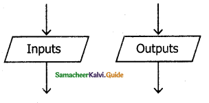 Samacheer Kalvi 11th Computer Science Guide Chapter 7 Composition and Decomposition 10