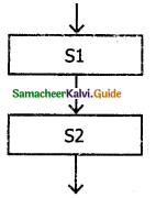 Samacheer Kalvi 11th Computer Science Guide Chapter 7 Composition and Decomposition 13