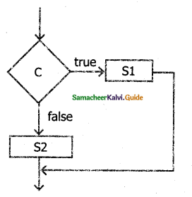 Samacheer Kalvi 11th Computer Science Guide Chapter 7 Composition and Decomposition 14