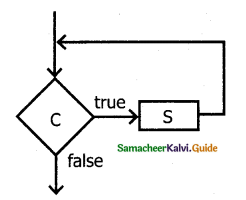 Samacheer Kalvi 11th Computer Science Guide Chapter 7 Composition and Decomposition 16