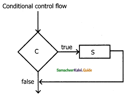 Samacheer Kalvi 11th Computer Science Guide Chapter 7 Composition and Decomposition 2