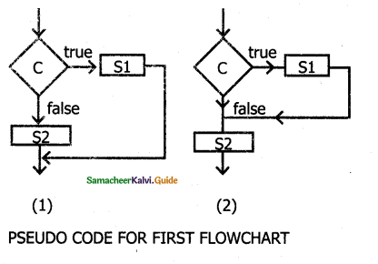 Samacheer Kalvi 11th Computer Science Guide Chapter 7 Composition and Decomposition 3