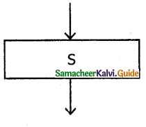 Samacheer Kalvi 11th Computer Science Guide Chapter 7 Composition and Decomposition 8