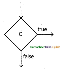 Samacheer Kalvi 11th Computer Science Guide Chapter 7 Composition and Decomposition 9