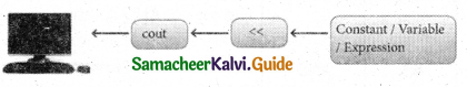 Samacheer Kalvi 11th Computer Science Guide Chapter 9 Introduction to C++ 10