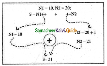 Samacheer Kalvi 11th Computer Science Guide Chapter 9 Introduction to C++ 12