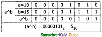Samacheer Kalvi 11th Computer Science Guide Chapter 9 Introduction to C++ 2