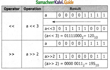 Samacheer Kalvi 11th Computer Science Guide Chapter 9 Introduction to C++ 8