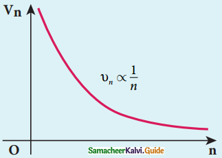 Samacheer Kalvi 12th Physics Guide Chapter 8 Atomic and Nuclear Physics 47