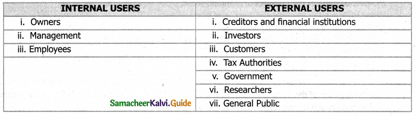 Samacheer Kalvi 11th Accountancy Guide Chapter 1 Introduction to Accounting 2