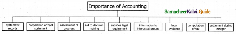 Samacheer Kalvi 11th Accountancy Guide Chapter 1 Introduction to Accounting 4