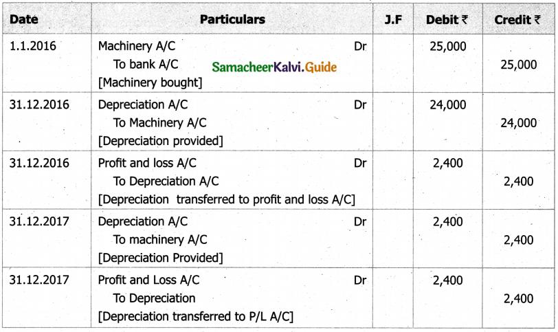 Samacheer Kalvi 11th Accountancy Guide Chapter 10 Depreciation Accounting 10