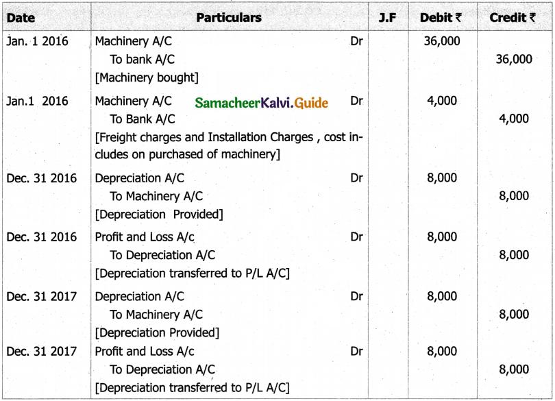Samacheer Kalvi 11th Accountancy Guide Chapter 10 Depreciation Accounting 12