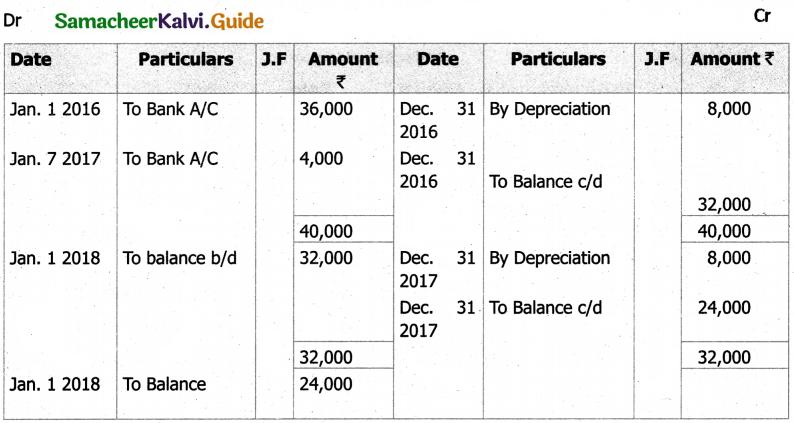 Samacheer Kalvi 11th Accountancy Guide Chapter 10 Depreciation Accounting 13