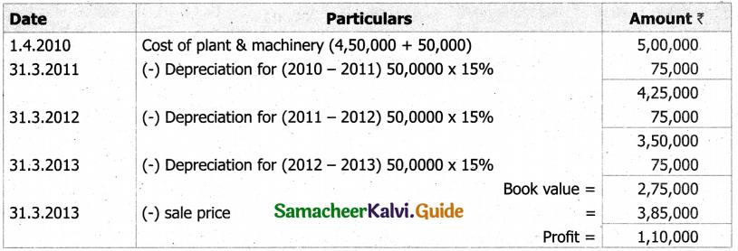 Samacheer Kalvi 11th Accountancy Guide Chapter 10 Depreciation Accounting 14