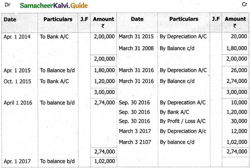 Samacheer Kalvi 11th Accountancy Guide Chapter 10 Depreciation Accounting 16