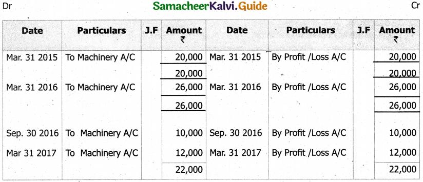 Samacheer Kalvi 11th Accountancy Guide Chapter 10 Depreciation Accounting 17