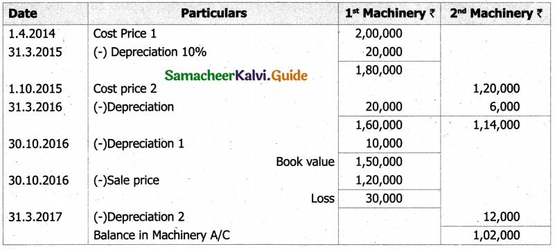 Samacheer Kalvi 11th Accountancy Guide Chapter 10 Depreciation Accounting 18