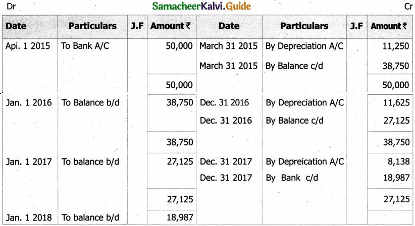 Samacheer Kalvi 11th Accountancy Guide Chapter 10 Depreciation Accounting 22