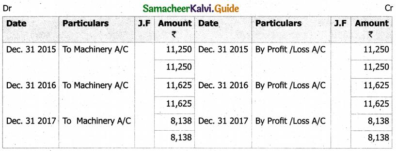Samacheer Kalvi 11th Accountancy Guide Chapter 10 Depreciation Accounting 23