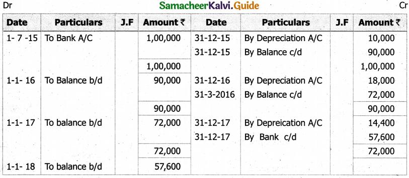 Samacheer Kalvi 11th Accountancy Guide Chapter 10 Depreciation Accounting 24