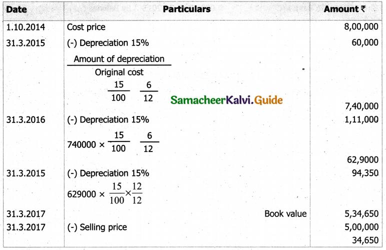 Samacheer Kalvi 11th Accountancy Guide Chapter 10 Depreciation Accounting 25