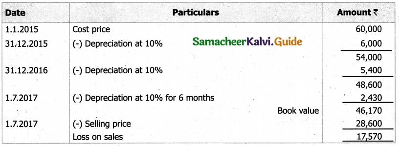 Samacheer Kalvi 11th Accountancy Guide Chapter 10 Depreciation Accounting 26
