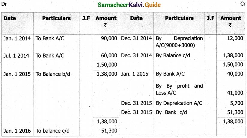 Samacheer Kalvi 11th Accountancy Guide Chapter 10 Depreciation Accounting 29