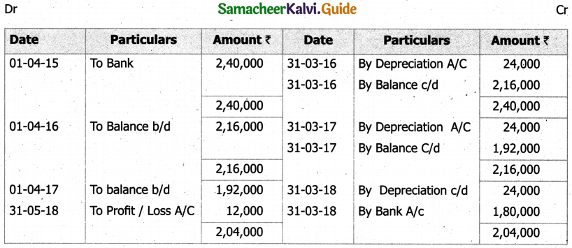 Samacheer Kalvi 11th Accountancy Guide Chapter 10 Depreciation Accounting 39