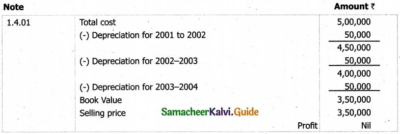 Samacheer Kalvi 11th Accountancy Guide Chapter 10 Depreciation Accounting 41
