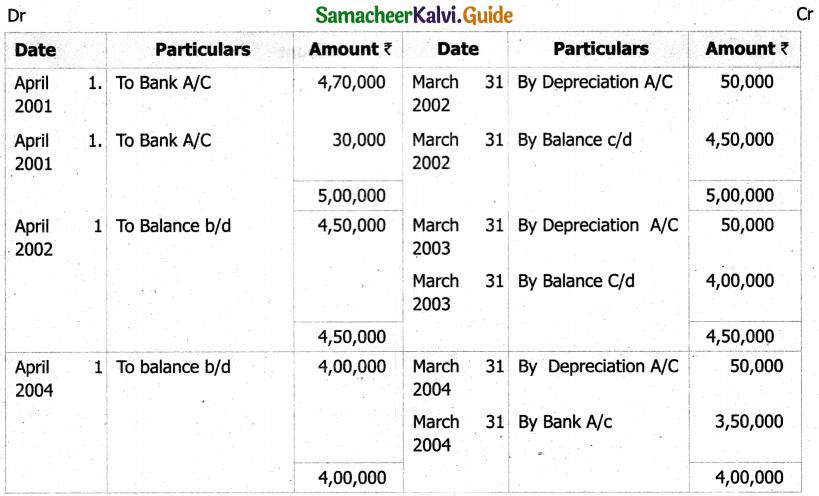 Samacheer Kalvi 11th Accountancy Guide Chapter 10 Depreciation Accounting 42