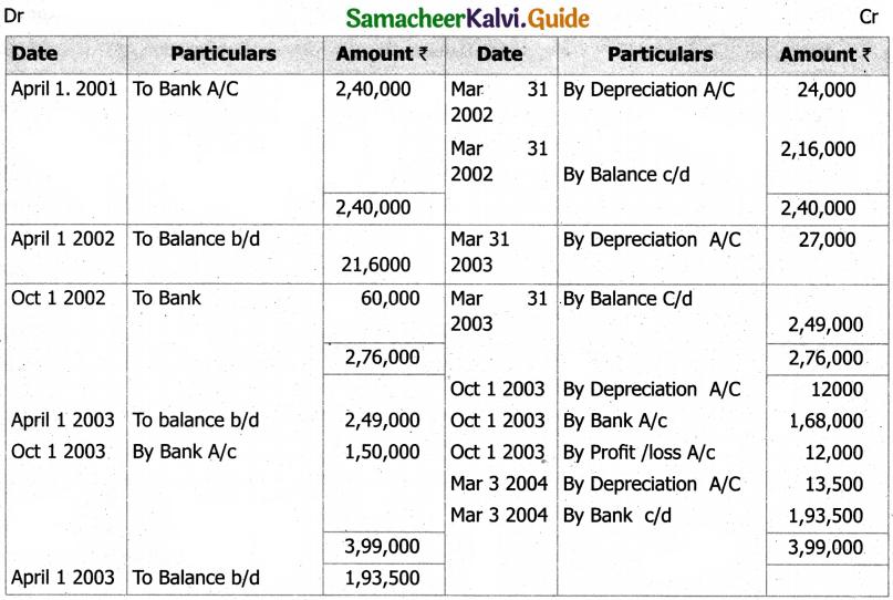 Samacheer Kalvi 11th Accountancy Guide Chapter 10 Depreciation Accounting 43